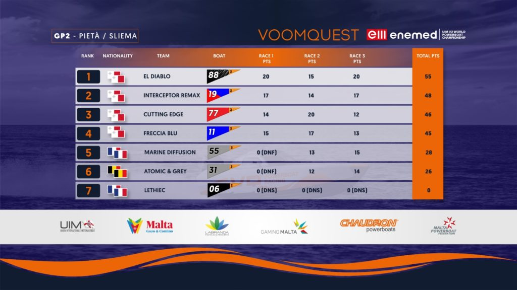 VOOMQUEST GP 2 Overall Results